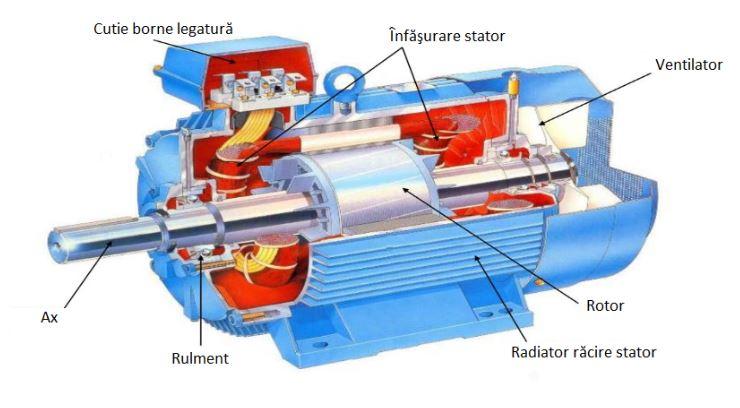 descriere motor